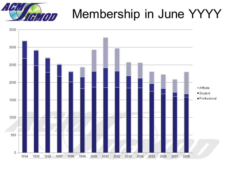 Membership in June YYYY