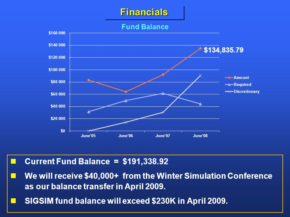 FinancialsFinancials Current Fund Balance = $191,338.92 We will receive $40,000+ from the Winter Simulation Conference as our balance transfer in April 2009.