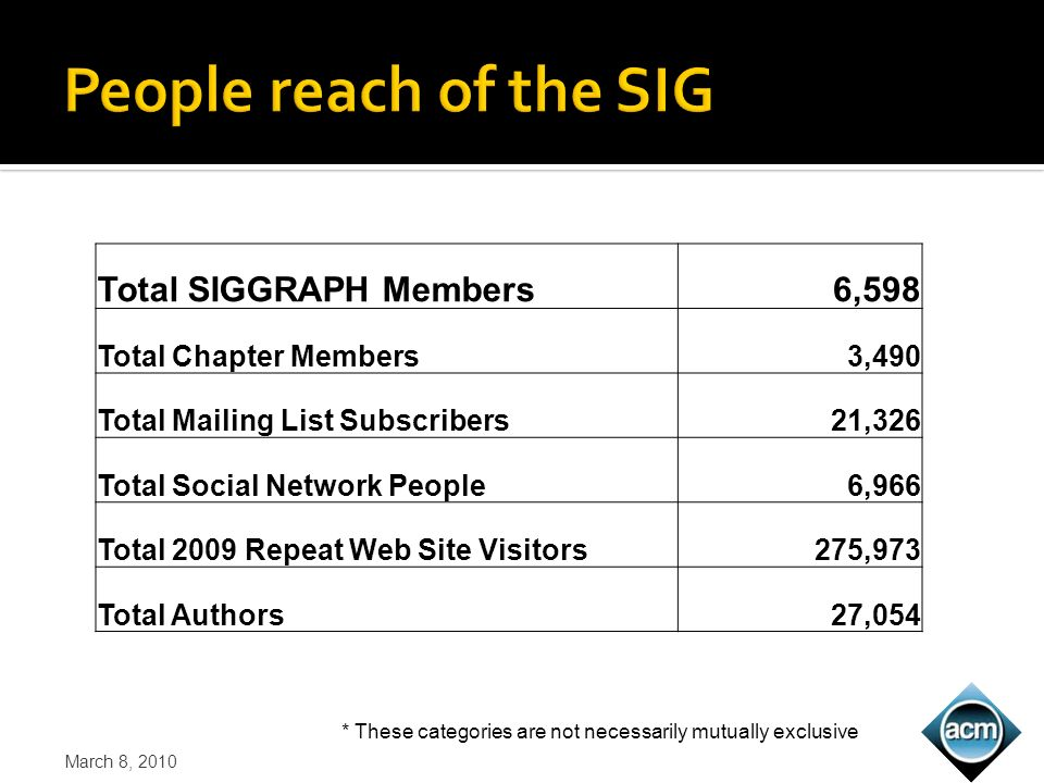 Total SIGGRAPH Members6,598 Total Chapter Members3,490 Total Mailing List Subscribers21,326 Total Social Network People6,966 Total 2009 Repeat Web Site Visitors275,973 Total Authors27,054 March 8, 2010 * These categories are not necessarily mutually exclusive