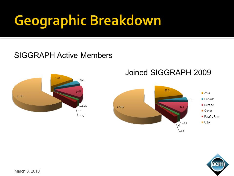 SIGGRAPH Active Members Joined SIGGRAPH 2009