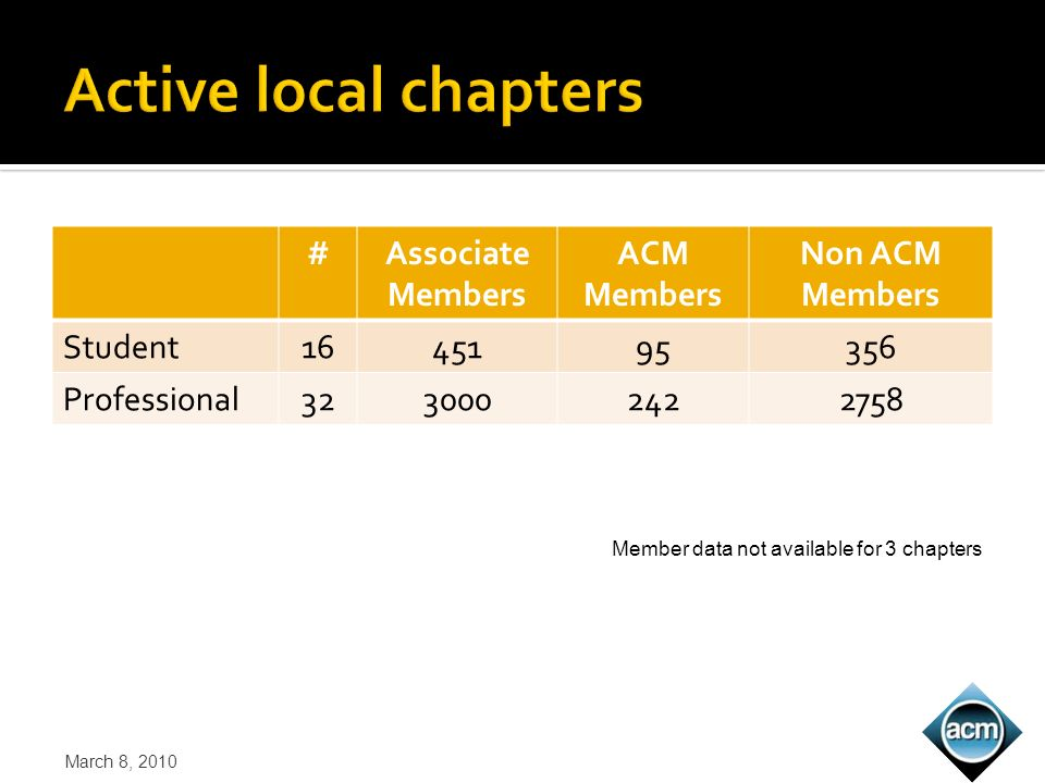#Associate Members ACM Members Non ACM Members Student1645195356 Professional3230002422758 March 8, 2010 Member data not available for 3 chapters