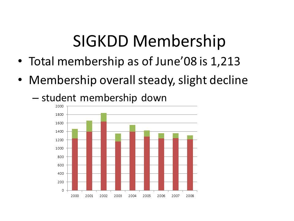 SIGKDD Membership Total membership as of June08 is 1,213 Membership overall steady, slight decline – student membership down