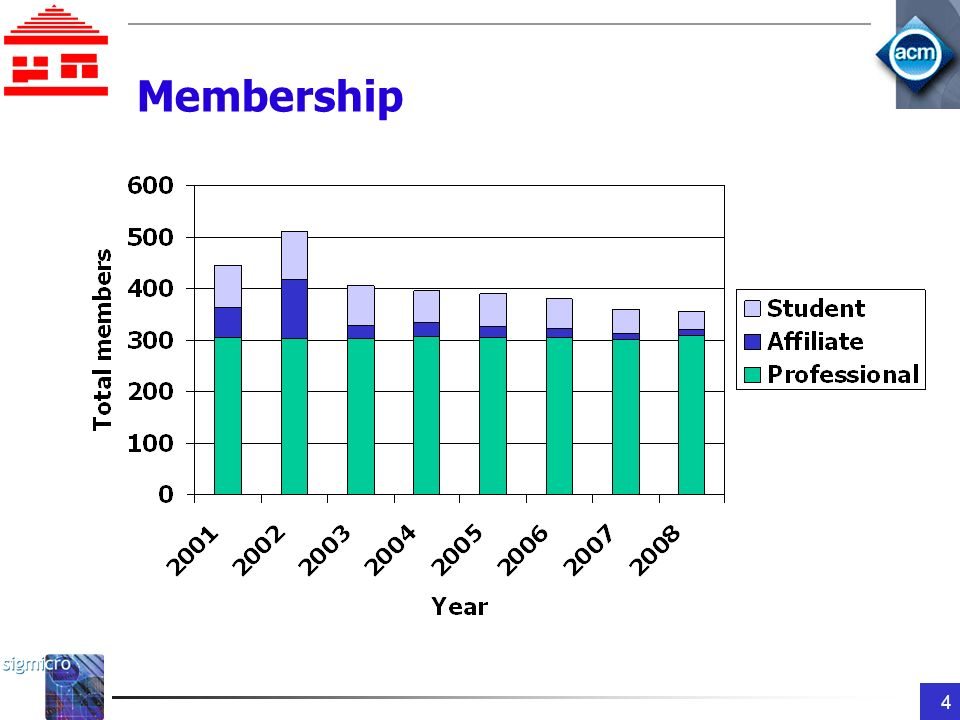 4 Membership