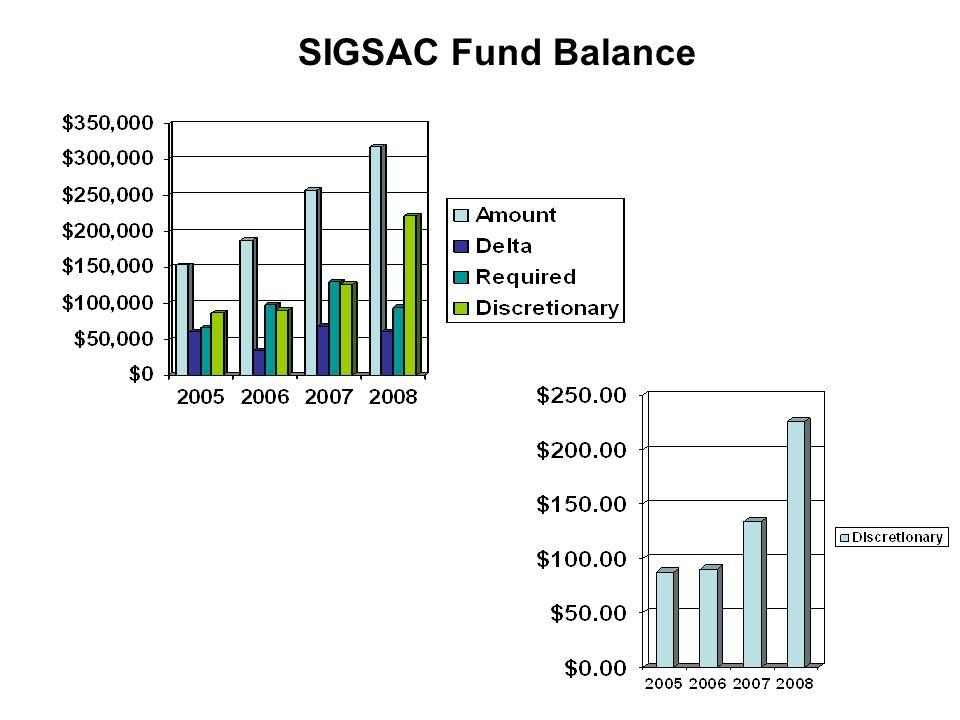 SIGSAC Fund Balance