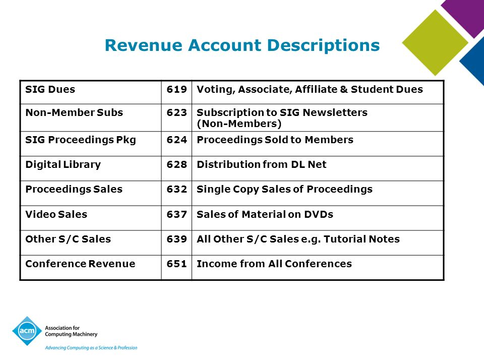 Revenue Account Descriptions SIG Dues619Voting, Associate, Affiliate & Student Dues Non-Member Subs623Subscription to SIG Newsletters (Non-Members) SI