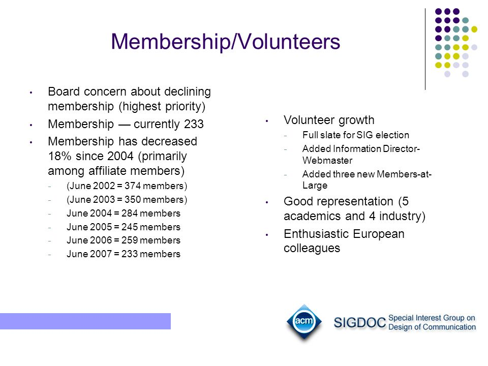 Membership/Volunteers Board concern about declining membership (highest priority) Membership currently 233 Membership has decreased 18% since 2004 (primarily among affiliate members) (June 2002 = 374 members) (June 2003 = 350 members) June 2004 = 284 members June 2005 = 245 members June 2006 = 259 members June 2007 = 233 members Volunteer growth Full slate for SIG election Added Information Director- Webmaster Added three new Members-at- Large Good representation (5 academics and 4 industry) Enthusiastic European colleagues