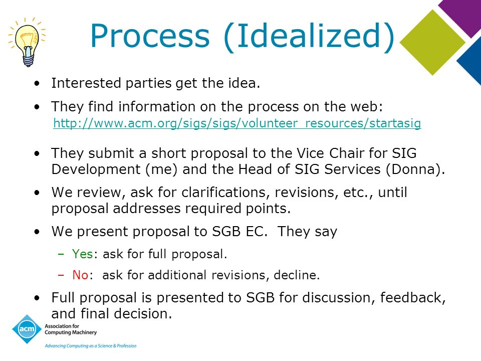Process (Idealized) Interested parties get the idea.