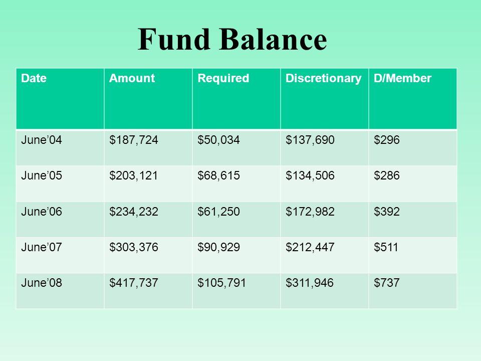 Fund Balance DateAmountRequiredDiscretionaryD/Member June04$187,724$50,034$137,690$296 June05$203,121$68,615$134,506$286 June06$234,232$61,250$172,982$392 June07$303,376$90,929$212,447$511 June08$417,737$105,791$311,946$737