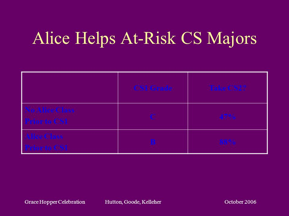 October 2006Grace Hopper Celebration Hutton, Goode, Kelleher Alice Helps At-Risk CS Majors CS1 GradeTake CS2? No Alice Class Prior to CS1 C47% Alice C