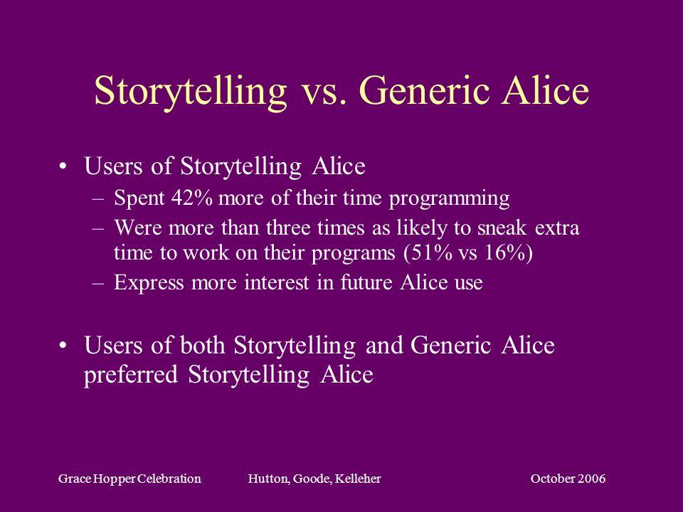 October 2006Grace Hopper Celebration Hutton, Goode, Kelleher Storytelling vs. Generic Alice Users of Storytelling Alice –Spent 42% more of their time