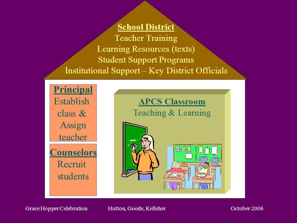 October 2006Grace Hopper Celebration Hutton, Goode, Kelleher Principal Establish class & Assign teacher Counselors Recruit students School District Te