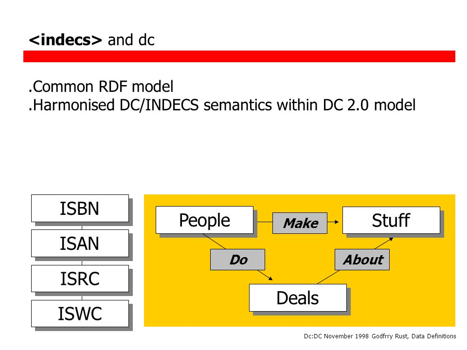Dc:DC November 1998 Godfrry Rust, Data Definitions People Stuff Deals Make AboutDo and dc.Common RDF model.Harmonised DC/INDECS semantics within DC 2.0 model ISBN ISAN ISRC ISWC