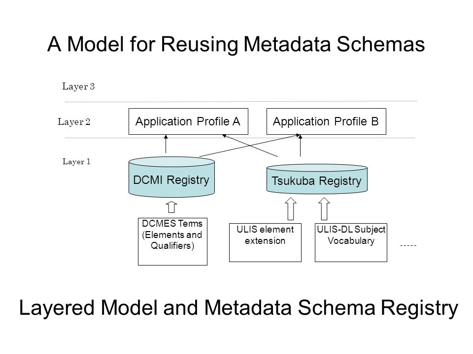 A Model for Reusing Metadata Schemas Layer 1 Layer 2 Layer 3 DCMI Registry DCMES Terms (Elements and Qualifiers) ULIS element extension ULIS-DL Subject Vocabulary Tsukuba Registry Application Profile AApplication Profile B Layered Model and Metadata Schema Registry
