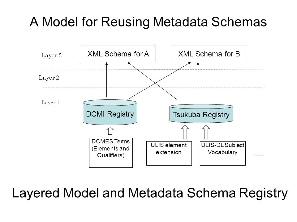 A Model for Reusing Metadata Schemas Layer 1 Layer 2 Layer 3 DCMI Registry DCMES Terms (Elements and Qualifiers) ULIS element extension ULIS-DL Subject Vocabulary Tsukuba Registry XML Schema for AXML Schema for B Layered Model and Metadata Schema Registry