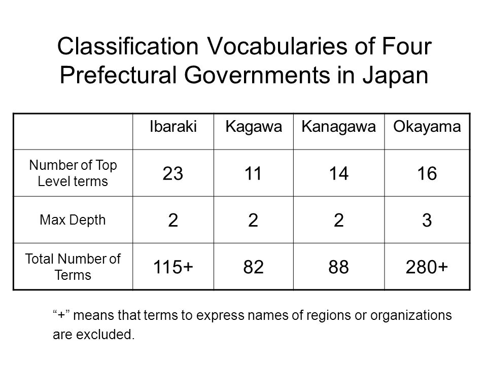 Classification Vocabularies of Four Prefectural Governments in Japan IbarakiKagawaKanagawaOkayama Number of Top Level terms 23111416 Max Depth 2223 Total Number of Terms 115+8288280+ + means that terms to express names of regions or organizations are excluded.