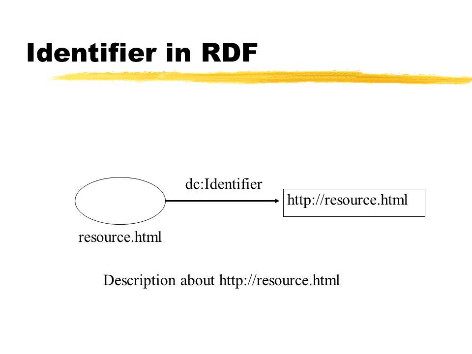Identifier in RDF Description about http://resource.html http://resource.html dc:Identifier resource.html
