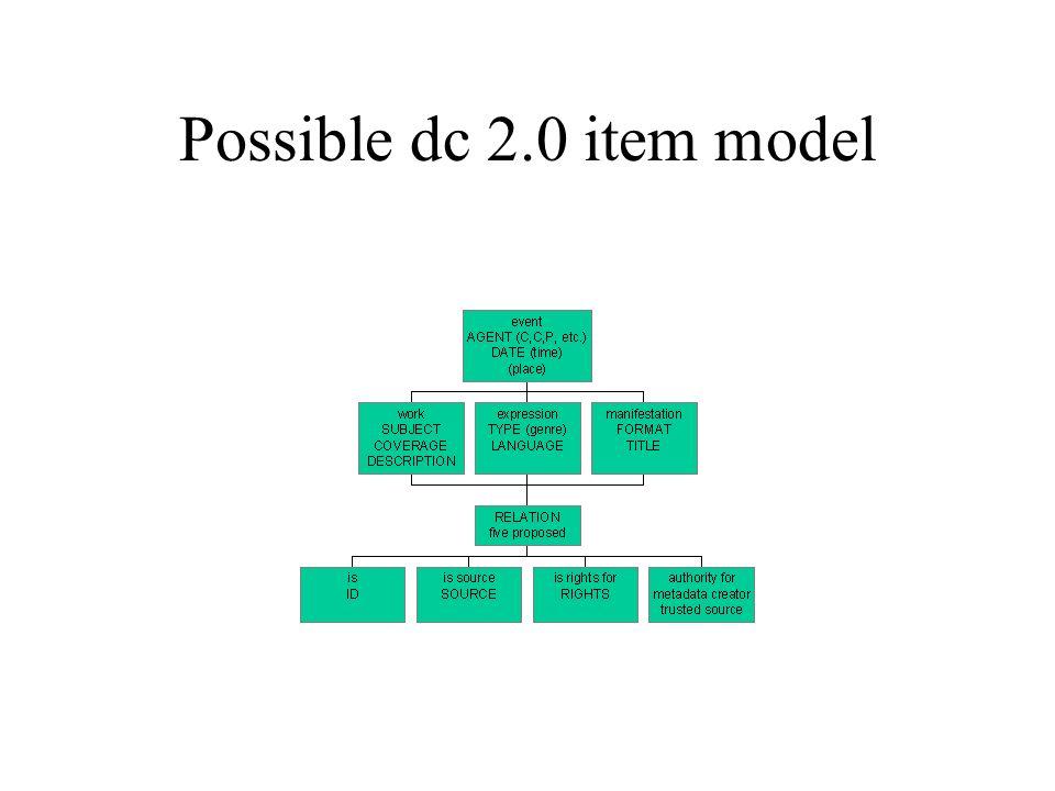 Possible dc 2.0 item model