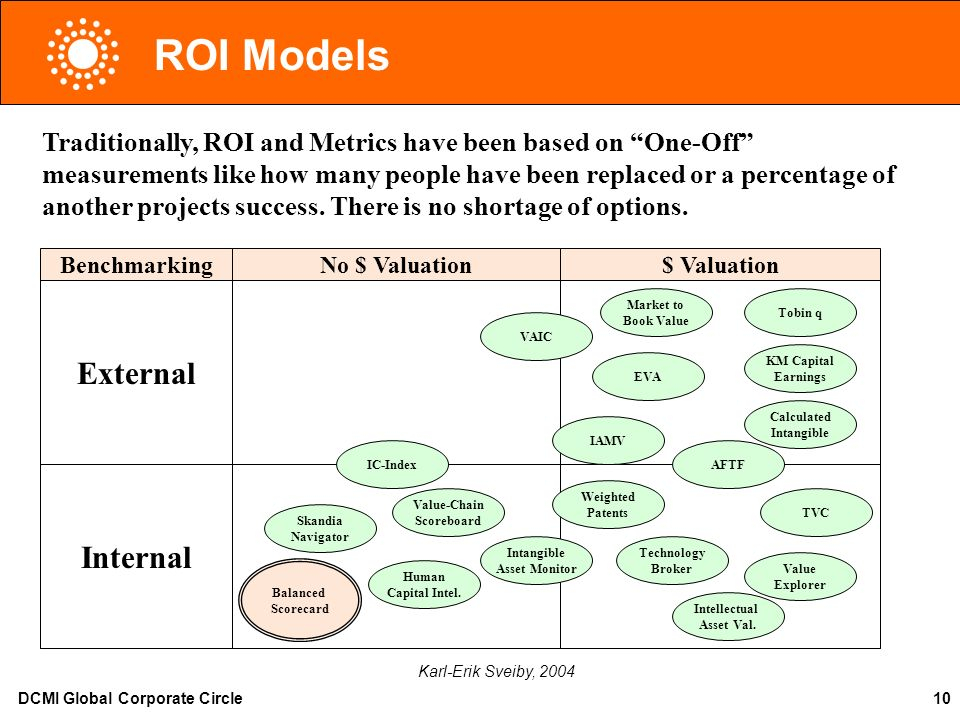 DCMI Global Corporate Circle10 ROI Models Traditionally, ROI and Metrics have been based on One-Off measurements like how many people have been replac