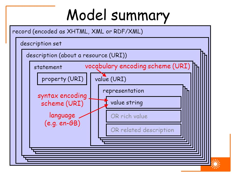 Model summary record (encoded as XHTML, XML or RDF/XML) description set description (about a resource (URI)) statement property (URI) value (URI) representationvalue string OR rich value OR related description vocabulary encoding scheme (URI) syntax encoding scheme (URI) language (e.g.