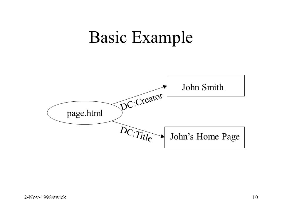 2-Nov-1998/swick10 Basic Example page.html John Smith Johns Home Page DC:Creator DC:Title