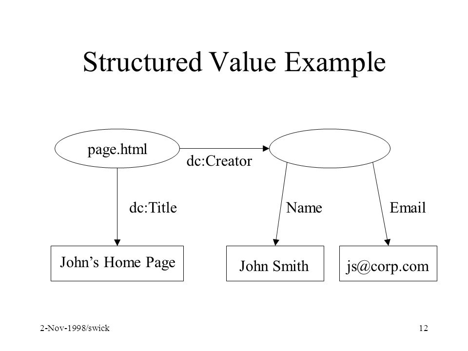 2-Nov-1998/swick12 Structured Value Example page.html John Smith Johns Home Page js@corp.com dc:Title dc:Creator NameEmail