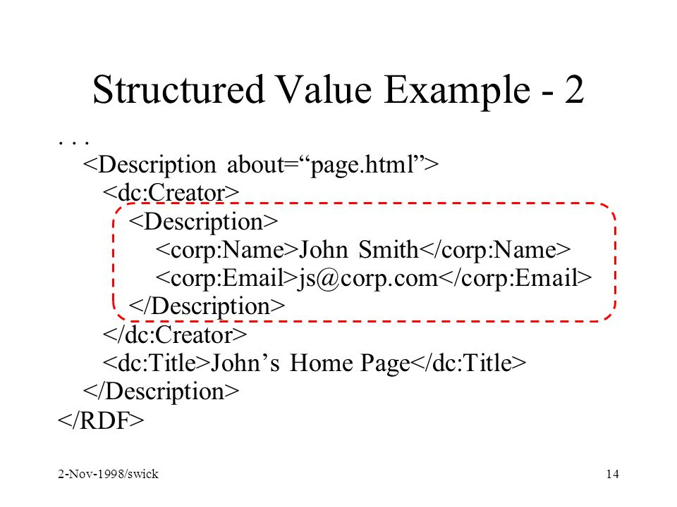 2-Nov-1998/swick14 Structured Value Example - 2... John Smith js@corp.com Johns Home Page