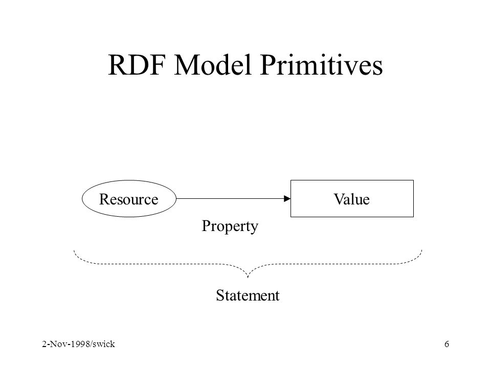 2-Nov-1998/swick6 RDF Model Primitives ResourceValue Property Statement