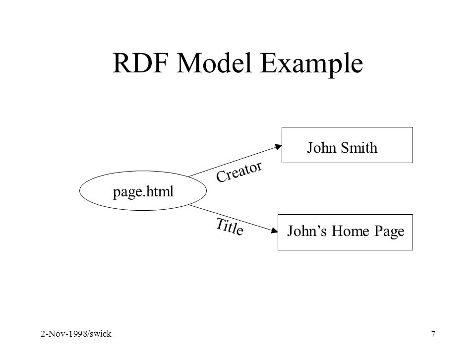2-Nov-1998/swick7 RDF Model Example page.html John Smith Johns Home Page Creator Title