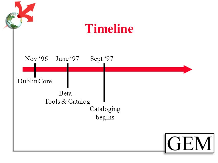 Timeline Nov 96 Dublin Core June 97 Beta - Tools & Catalog