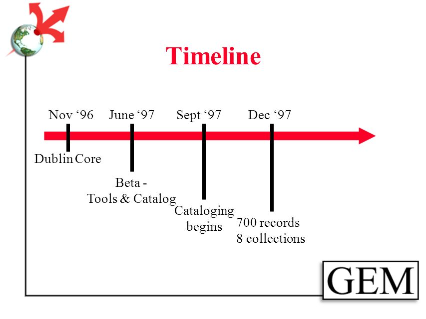 Timeline Nov 96 Dublin Core June 97 Beta - Tools & Catalog Cataloging begins Sept 97