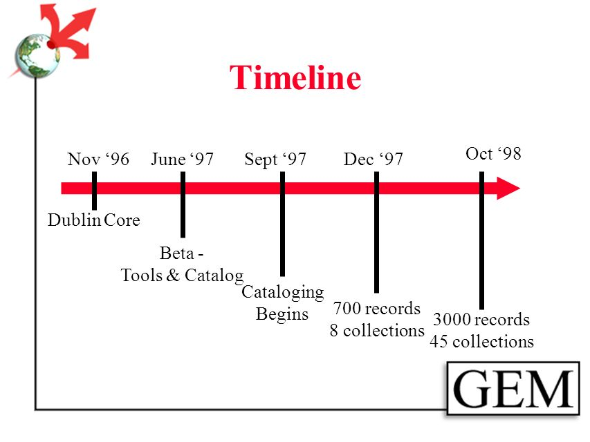 Timeline Nov 96 Dublin Core June 97 Beta - Tools & Catalog Dec 97 Cataloging begins Sept records 8 collections