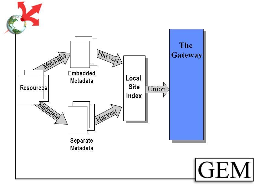Resources Separate Metadata Embedded Metadata Harvest Local Site Index