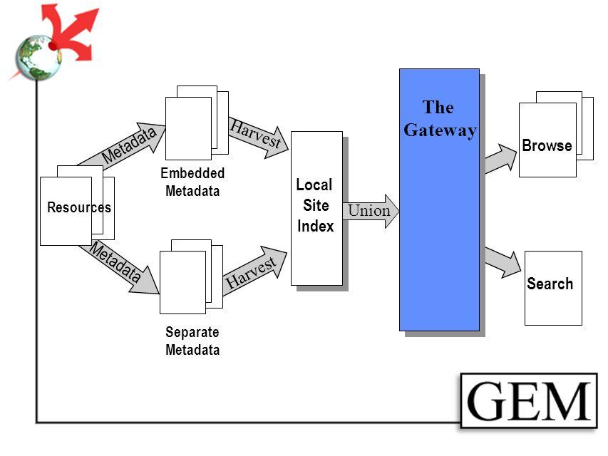Resources Separate Metadata Embedded Metadata Harvest Local Site Index Union The Gateway