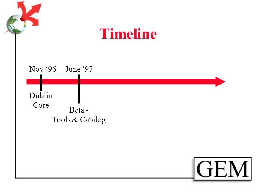 Timeline Nov 96 Dublin Core