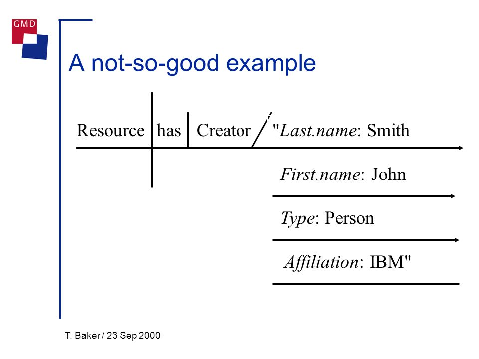 T. Baker / 23 Sep 2000 A not-so-good example ResourcehasCreator