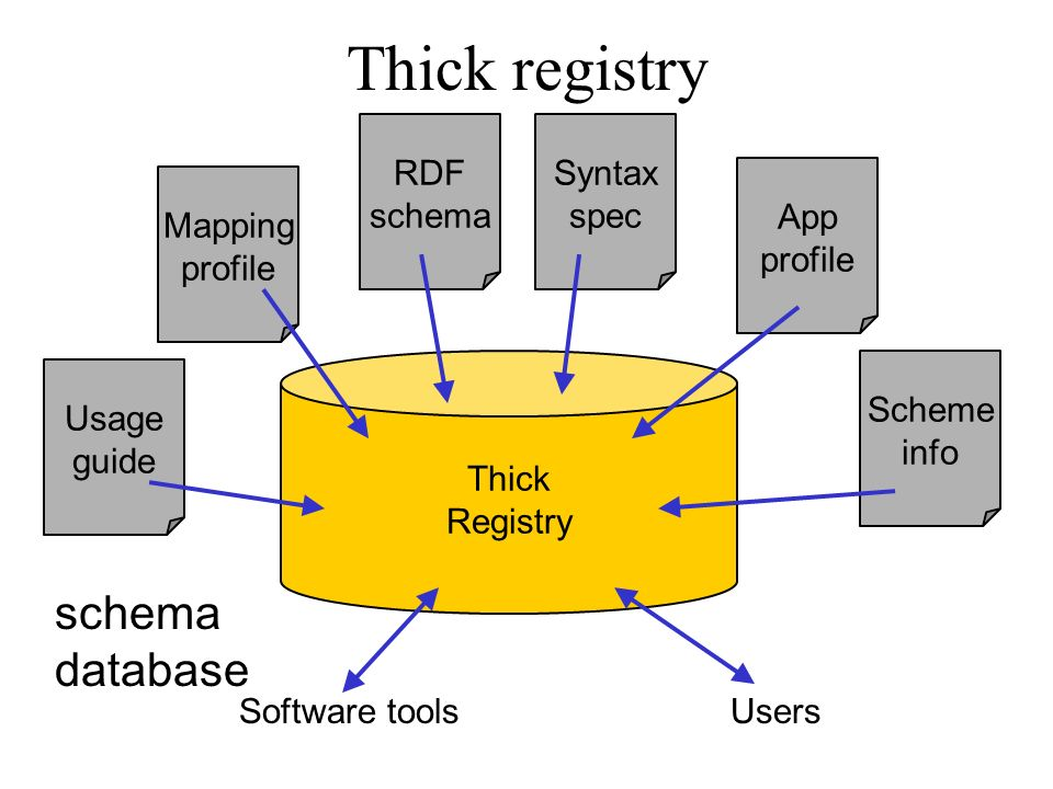 Thick registry Thick Registry RDF schema Syntax spec App profile Scheme info Mapping profile Usage guide Software toolsUsers schema database