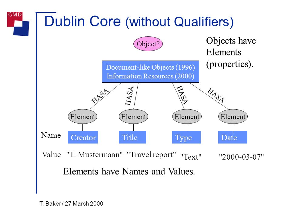T. Baker / 27 March 2000 Dublin Core (without Qualifiers) Element Name Element Object? Value TypeTitleDateCreator Document-like Objects (1996) Informa