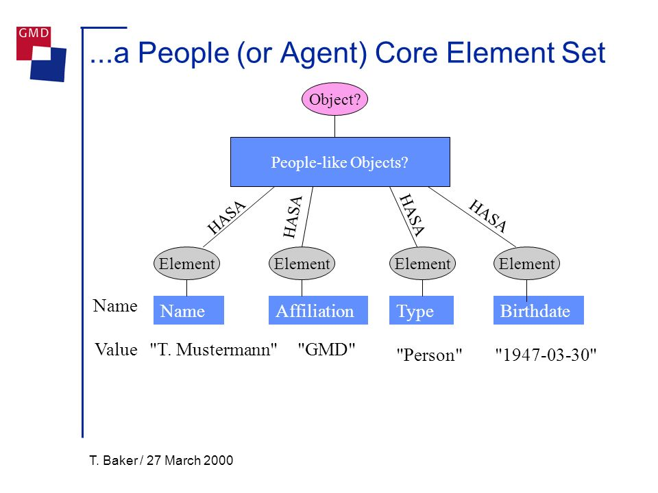T. Baker / 27 March 2000...a People (or Agent) Core Element Set Element Name Element Object? Value TypeAffiliationBirthdateName People-like Objects?