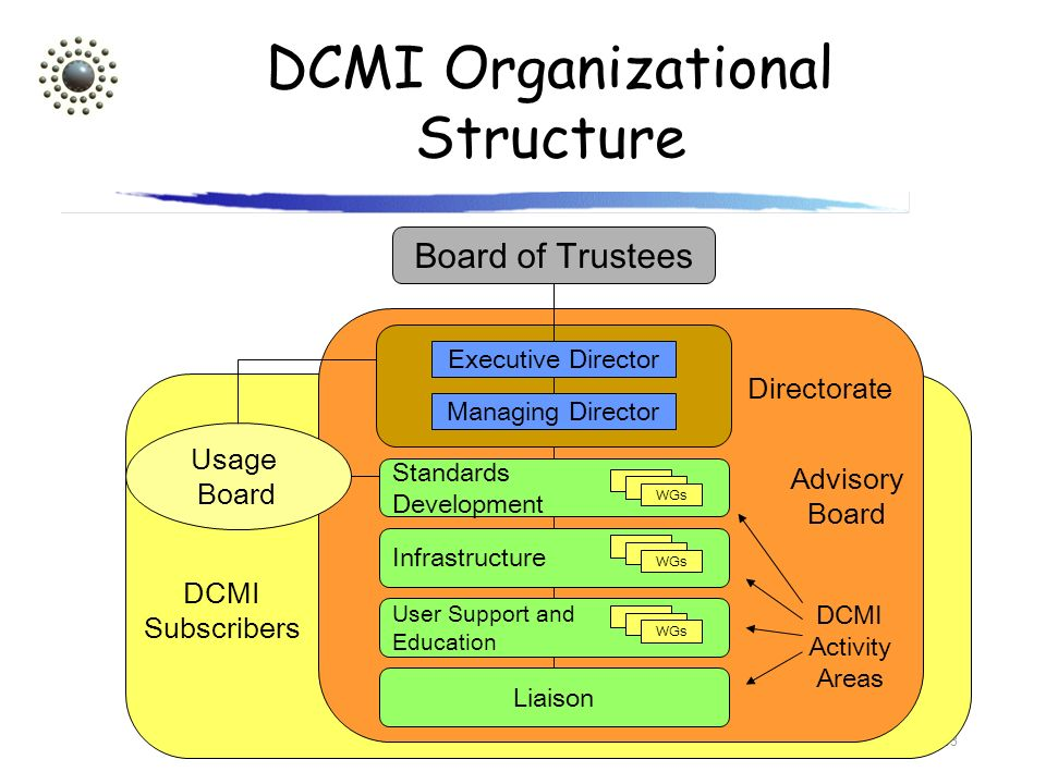 13 DCMI Organizational Structure Liaison Usage Board Standards Development WGs Infrastructure WGs User Support and Education WGs Advisory Board DCMI S