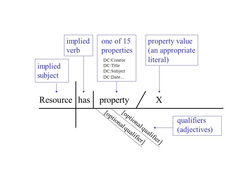 Resourcehasproperty DC:Creator DC:Title DC:Subject DC:Date... X implied subject implied verb one of 15 properties property value (an appropriate liter