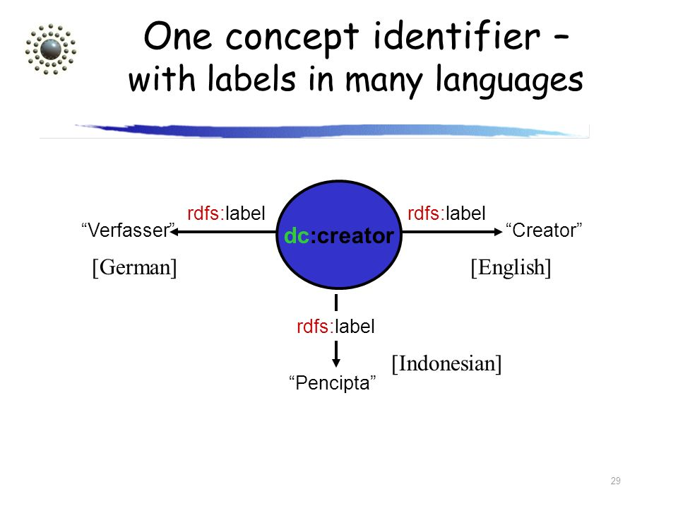 29 One concept identifier – with labels in many languages dc:creator Verfasser rdfs:label [German] Pencipta rdfs:label [Indonesian] Creator rdfs:label