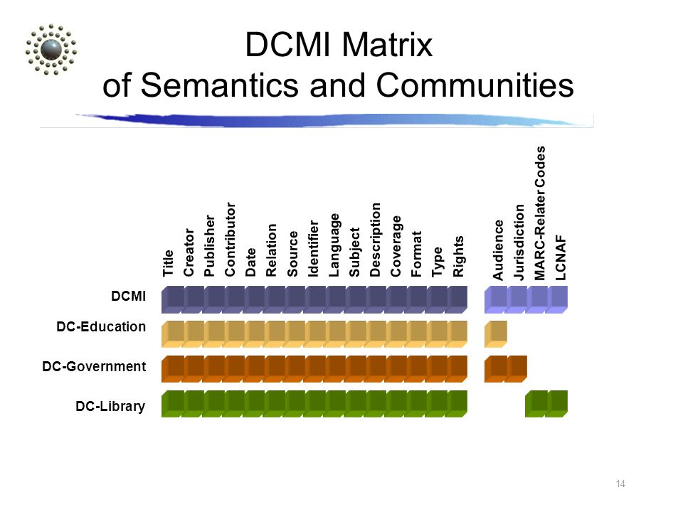 14 LCNAF MARC-Relater Codes Jurisdiction DCMI Matrix of Semantics and Communities Title Creator Publisher Contributor Date Relation Source Identifier Language Subject Description Coverage Format Type Rights DCMI Audience DC-Education DC-Library DC-Government