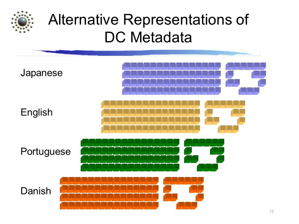 15 Alternative Representations of DC Metadata Japanese English Portuguese Danish