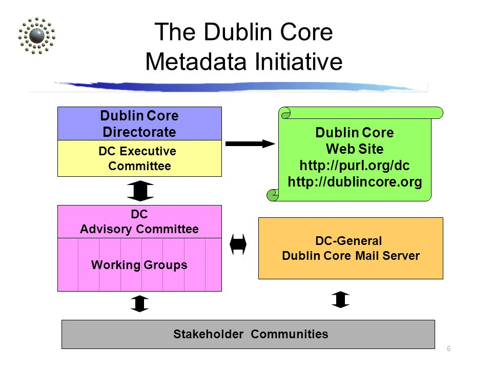 6 The Dublin Core Metadata Initiative Dublin Core Web Site http://purl.org/dc http://dublincore.org DC-General Dublin Core Mail Server Working Groups DC Advisory Committee Dublin Core Directorate DC Executive Committee Stakeholder Communities