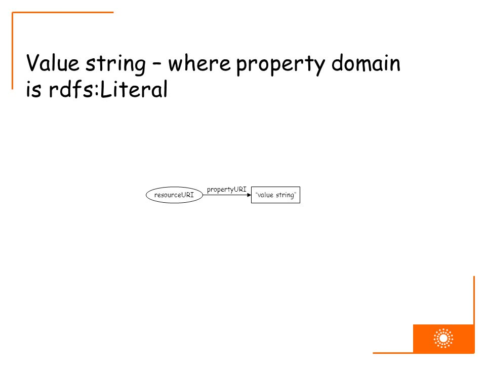 Value string – where property domain is rdfs:Literal resourceURI propertyURI value string