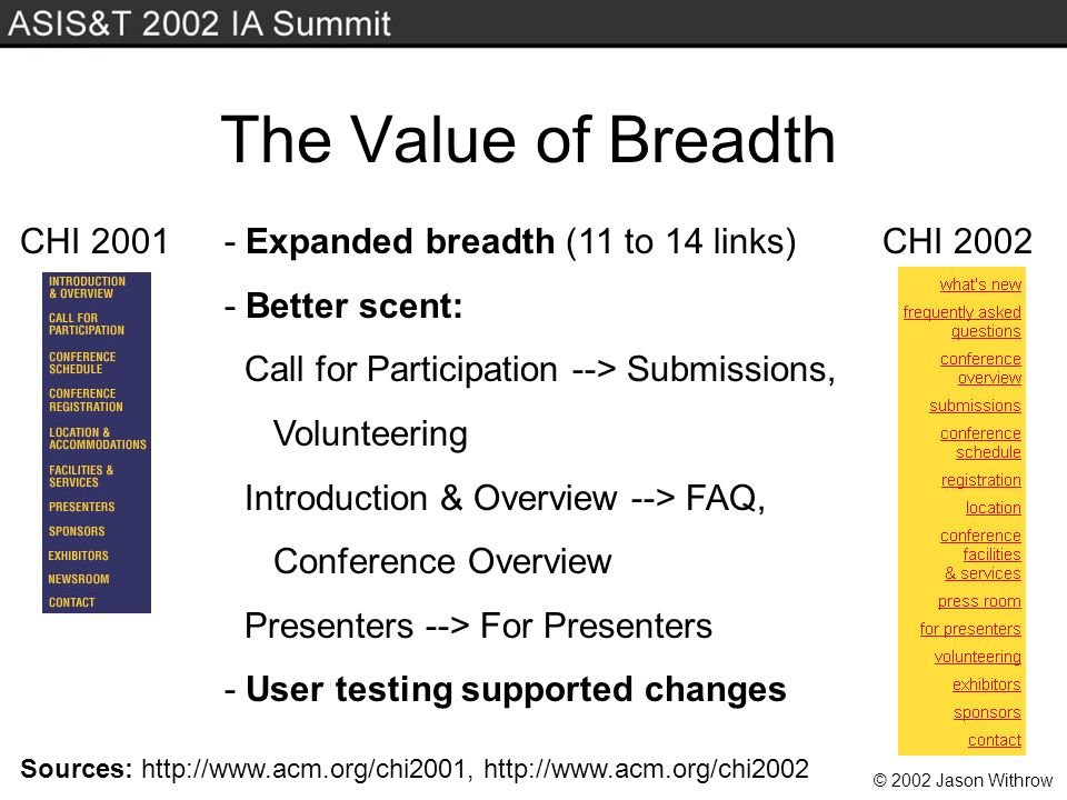 © 2002 Jason Withrow The Value of Breadth CHI 2001CHI 2002- Expanded breadth (11 to 14 links) - Better scent: Call for Participation --> Submissions, Volunteering Introduction & Overview --> FAQ, Conference Overview Presenters --> For Presenters - User testing supported changes Sources: http://www.acm.org/chi2001, http://www.acm.org/chi2002