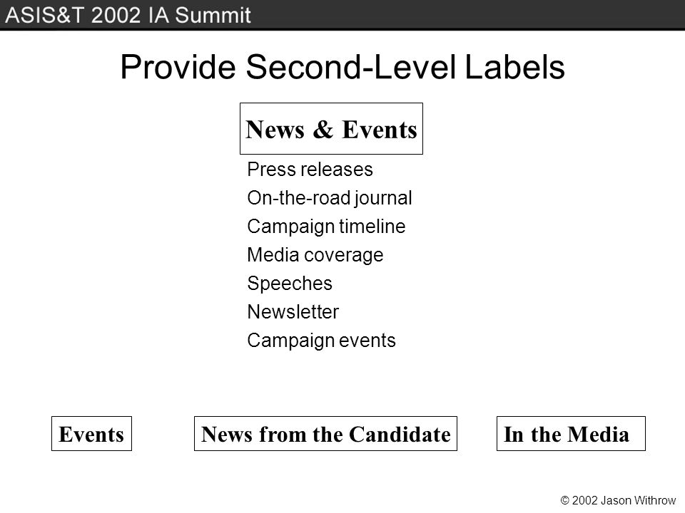 © 2002 Jason Withrow Provide Second-Level Labels News & Events News from the CandidateEventsIn the Media Campaign timeline Media coverage Speeches Newsletter Campaign events Press releases On-the-road journal