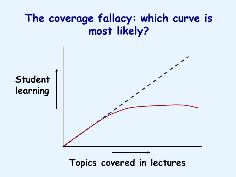 Student learning Topics covered in lectures The coverage fallacy: which curve is most likely?