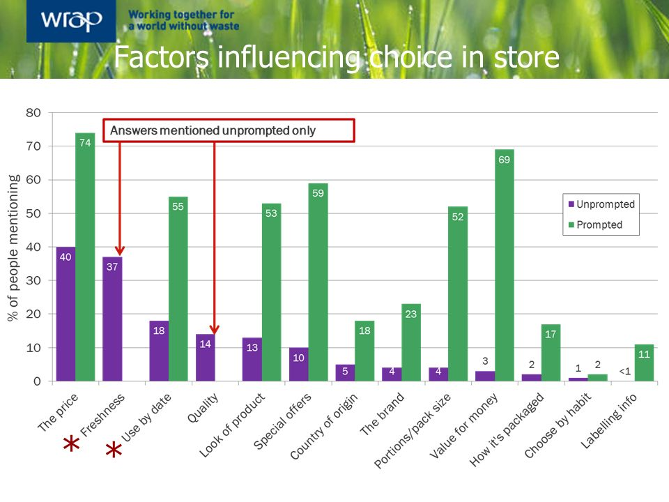 Factors influencing choice in store * *