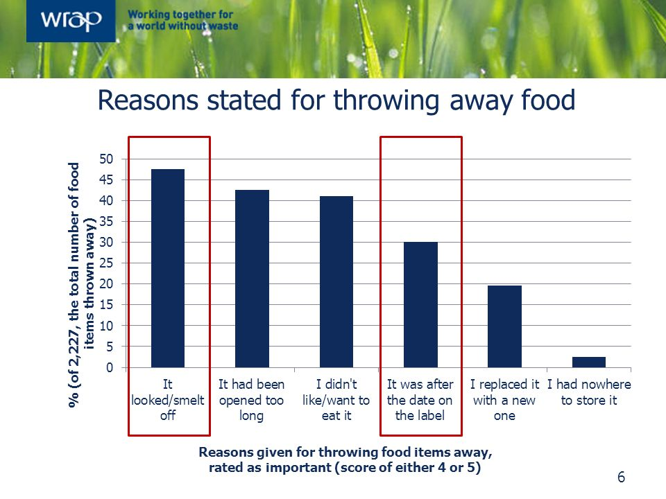 Reasons stated for throwing away food 6